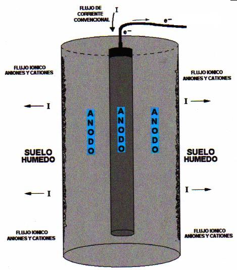 FLUJO ELECTRÓNICO (Consumo de masa sólida)